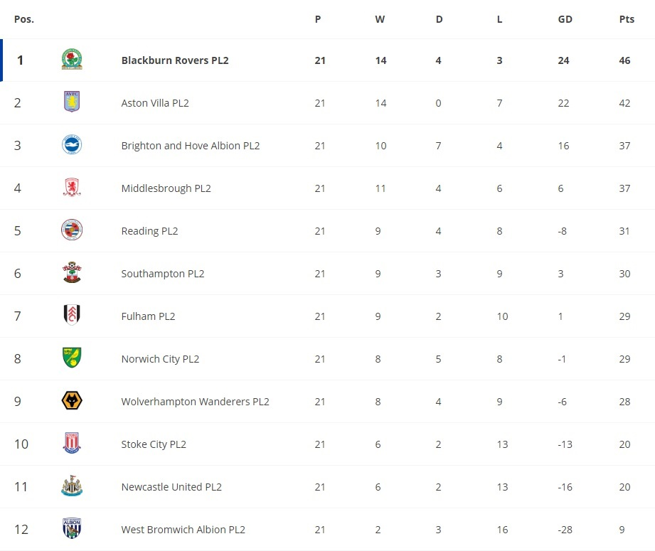 PL2 table